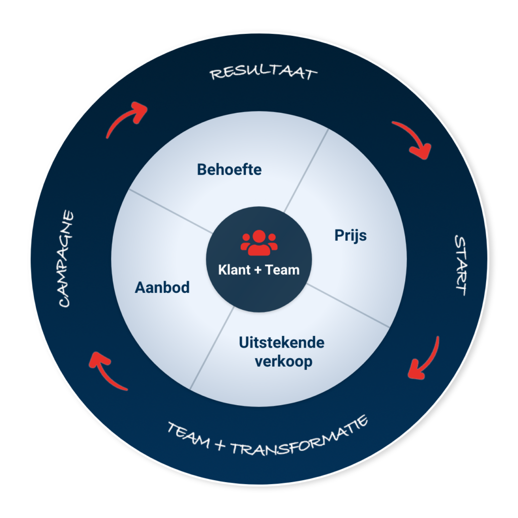 Sales cirkel
